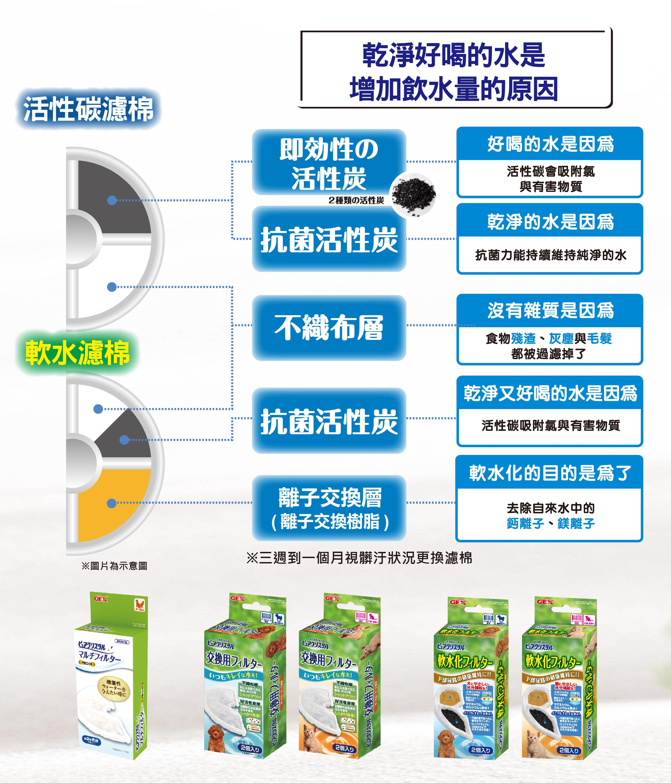 GEX-貓用陶瓷抗菌寵物飲水器(貓飲水機) (圖3)