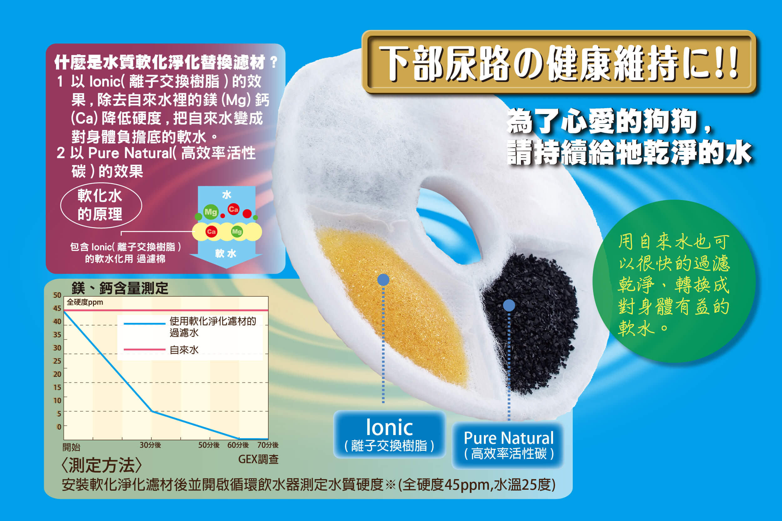 GEX-犬用淨水寵物飲水器1.8L(狗狗飲水機)-圖3